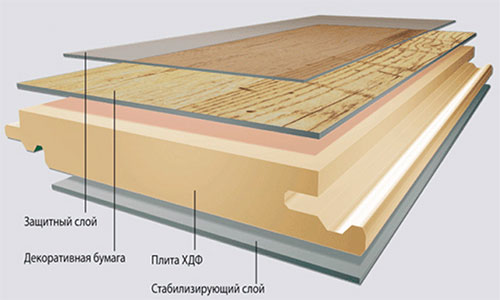 Ламинат состоит из слоев