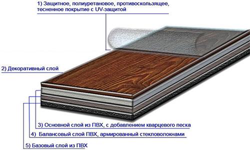 Строение виниловой плитки