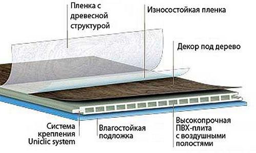 Конструкция водостойкого ламината