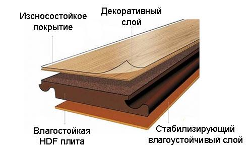 Влагостойкий ламинат состоит из слоев