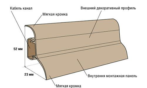 Состав плинтуса из пластика