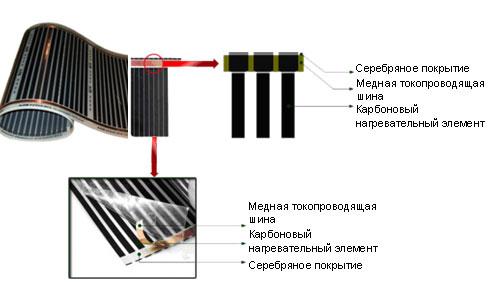 Принцип работы инфракрасного обогрева под ламинат