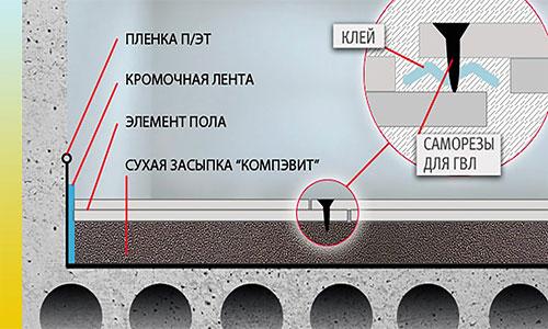 Схема сухой стяжки КНАУФ