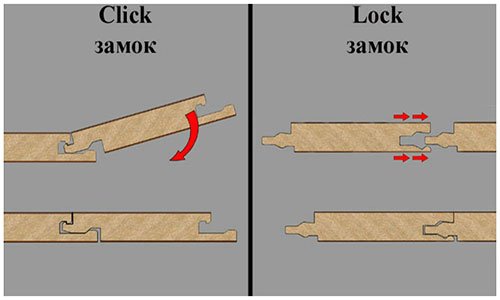 Виды соединения замковых элементов ламината