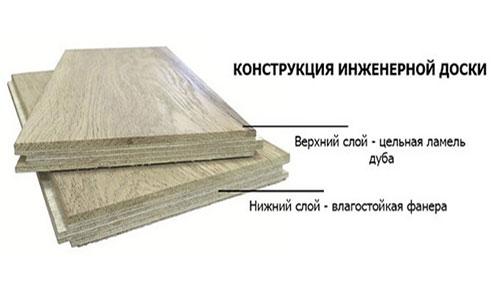 Конструкция инженерной доски