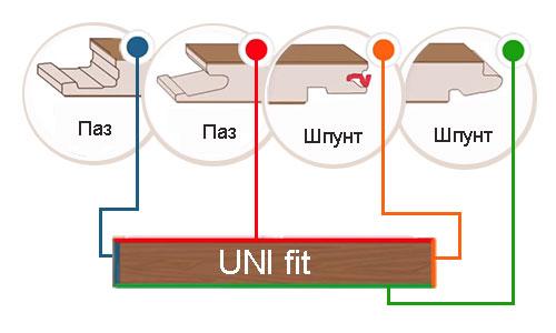 Замковая система для ламината UNI fit