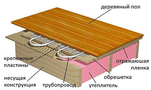 Строение системы теплых полов для деревянного пола